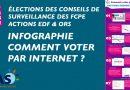 Comment voter pour la liste CFE UNSA Énergies & EAS ?